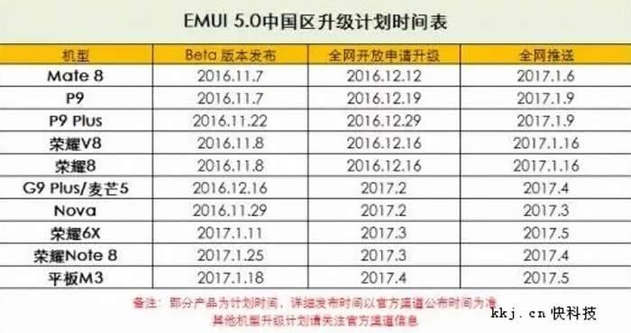 Huawei will upgrade chart