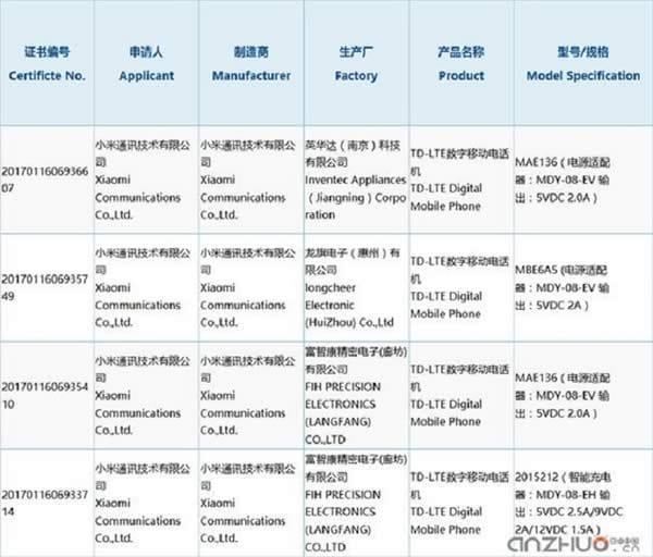 Xiaomi mi5c variants