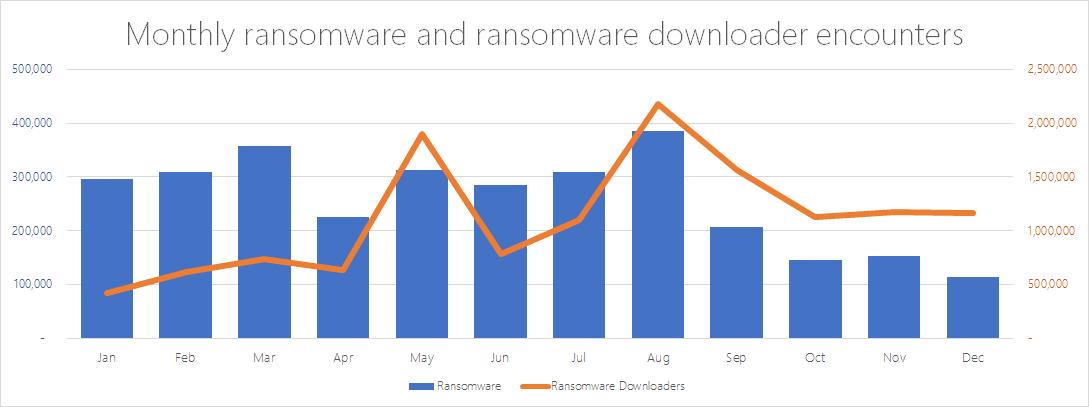 Microsoft ransomware data