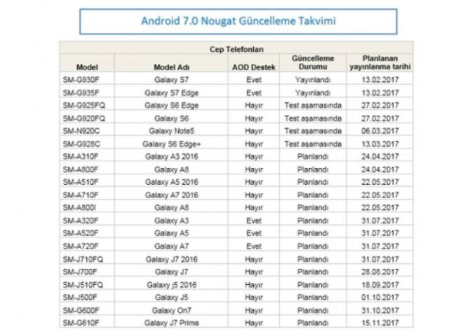 All Samsung Galaxy J5 and J7 will receive Android 7.0 Nougat