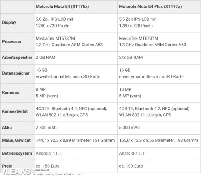 caracteristics moto e4