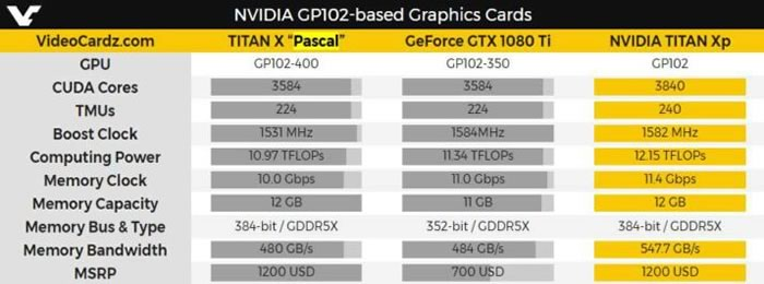 NVIDIA Titan Xp specification