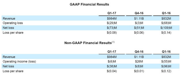 AMD revenue Q1 2017
