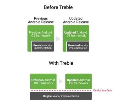 Treble Android O