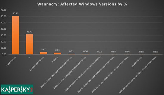 WannaCry infection chart