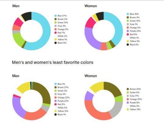 HelpScout Men and Women Least And Most Favorable Colors