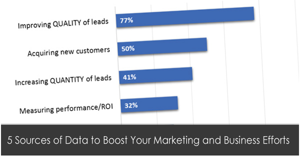 Fantastic 5 Sources of Data to Boost Your Marketing and Business Efforts 1