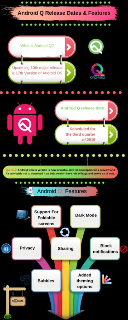 Android Q Operating System