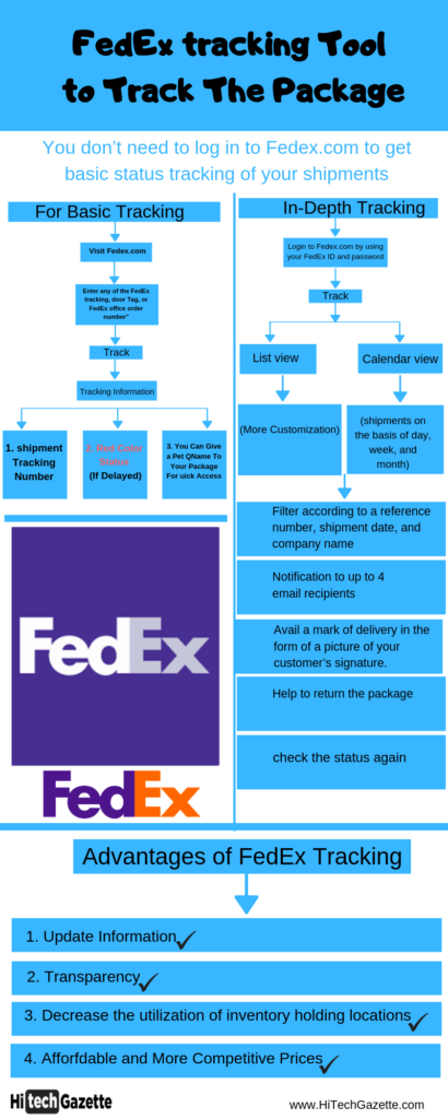 FedEx tracking Tool to Track The Package