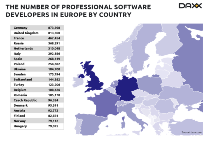 number of professional software developers in europe by daxx