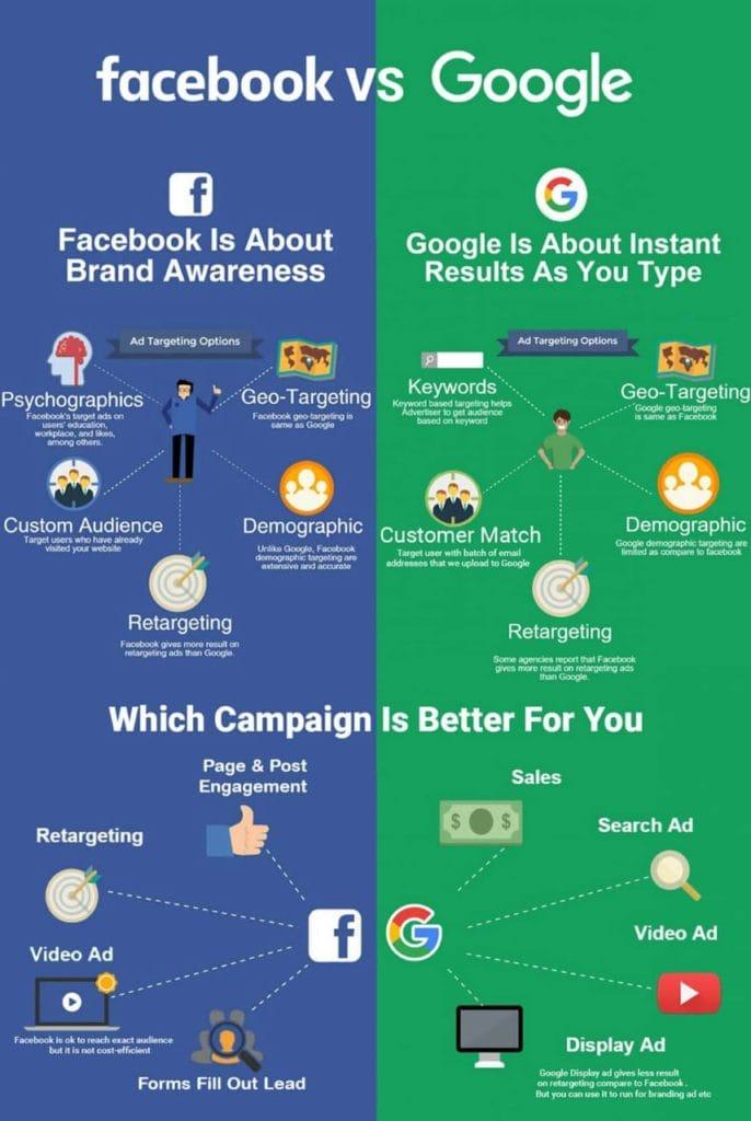 facebook vs google way of advertising