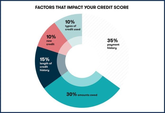 factors-that-impact-your-credit-score-pie-chart